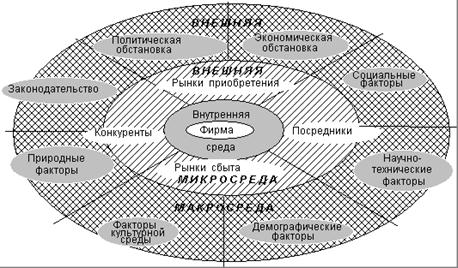 Схема внутренней и внешней
